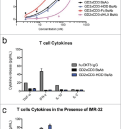 bispecific antibody binding to human t cell cd3 and cytokine release t cells purified from human peripheral blood mononuclear cells were incubated with the  [ 718 x 1304 Pixel ]