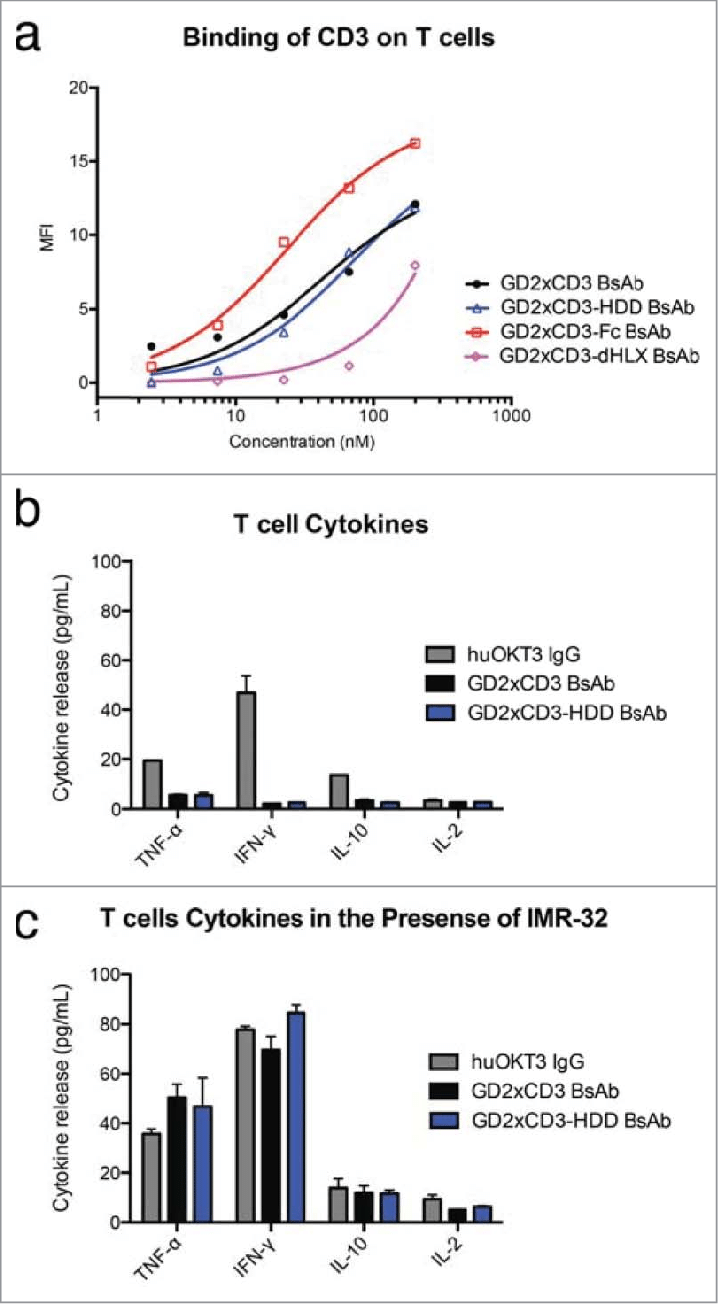 hight resolution of bispecific antibody binding to human t cell cd3 and cytokine release t cells purified from human peripheral blood mononuclear cells were incubated with the