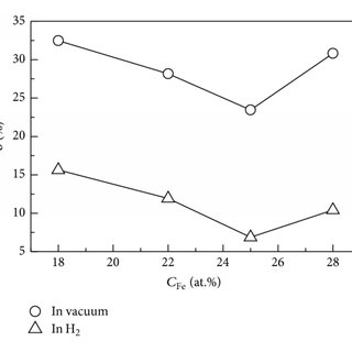 SEM fractographs of the ordered Ni3Fe with different