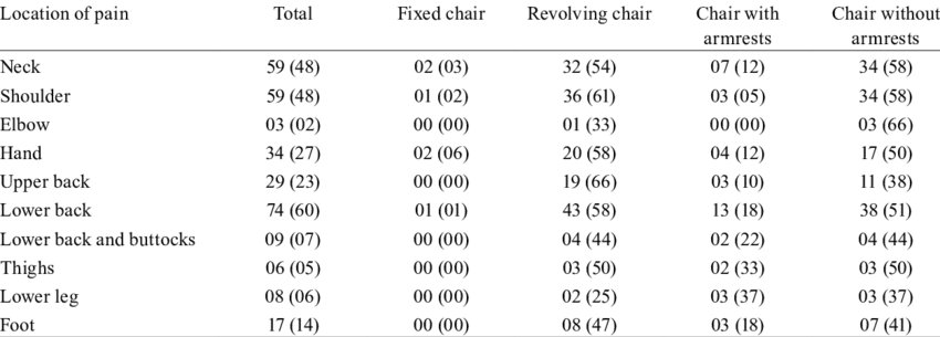 revolving chair used how to slipcover a chairs in clinic and location of pain download table