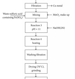 flow chart for preparation of mn zn ferrite by coprecipitation process from zinc carbon [ 850 x 1675 Pixel ]