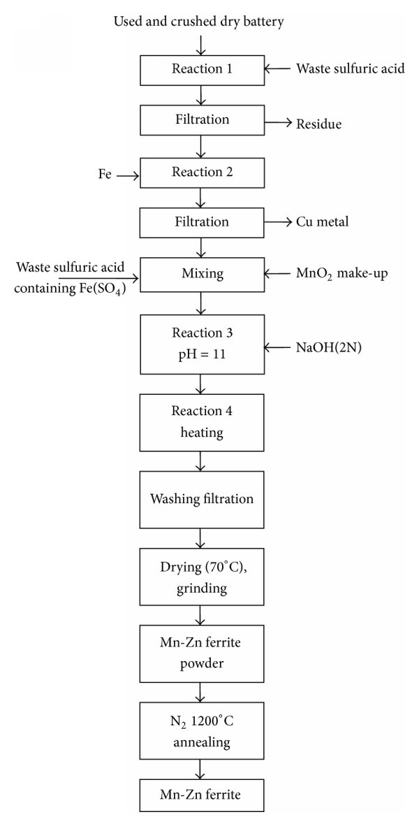 hight resolution of flow chart for preparation of mn zn ferrite by coprecipitation process from zinc carbon