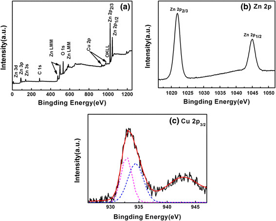 XPS spectra of the PEO-PPO-PEO-capped Cu-ZnO nanoparticles