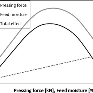 (PDF) Influence of a High-Pressure Comminution Technology