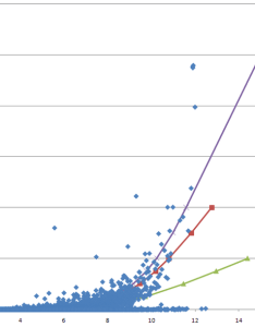 Graph of blocking rate against traffic intensity collected data poisson erlang  also rh researchgate