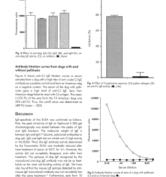 antibody titration curves of sera of a dog with po and an [ 850 x 1128 Pixel ]