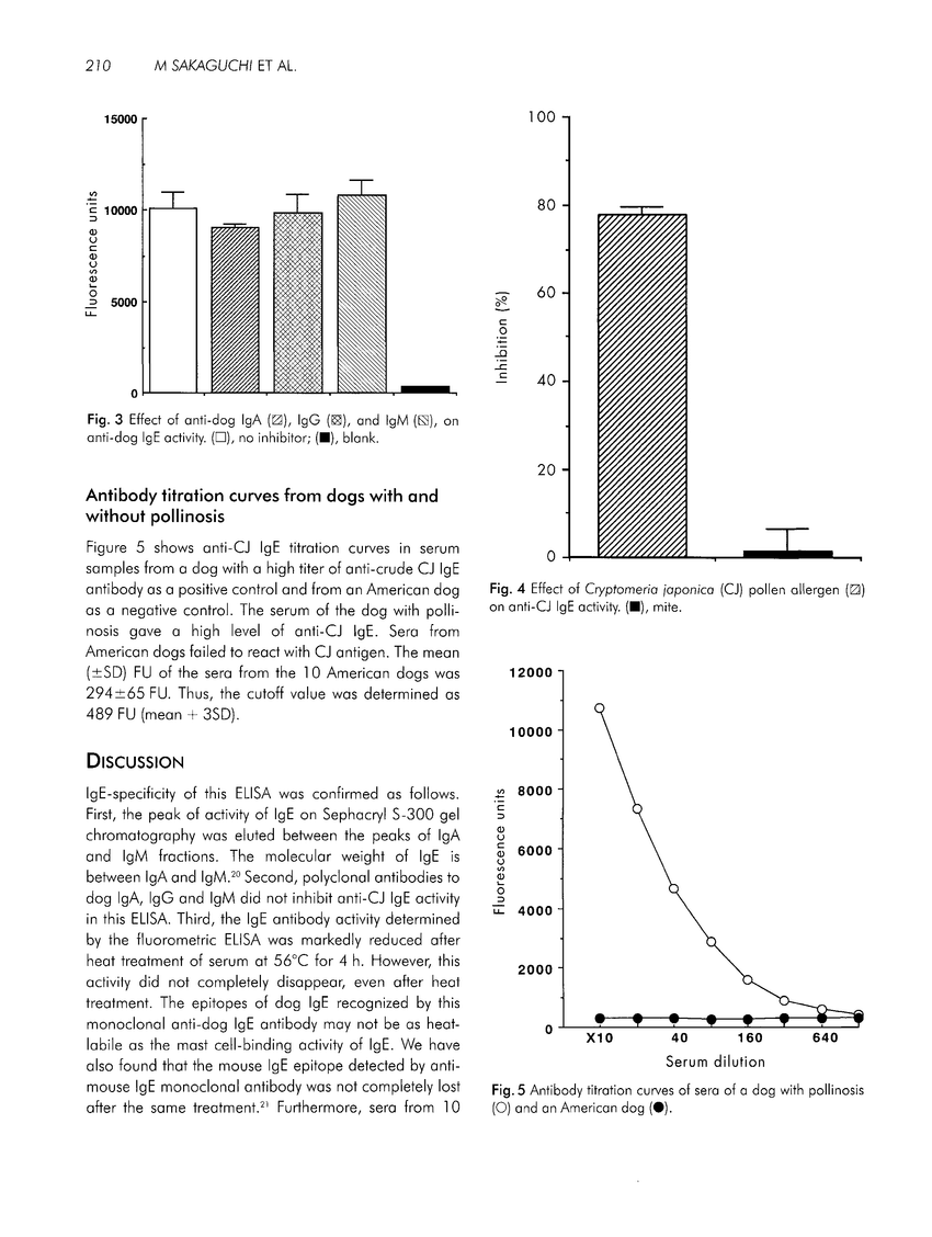 hight resolution of antibody titration curves of sera of a dog with po and an