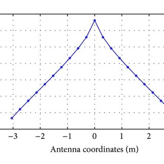 Current distribution on the antenna surface by HFSS