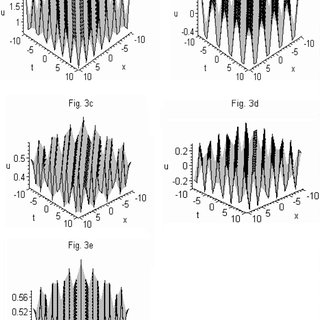 Regions of variations of the parameters q1 and q2 (see Eq
