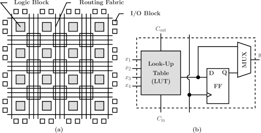 a) Sketch of the FPGA architecture; (b) diagram of a