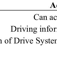 The block diagram of a vehicle control system including an