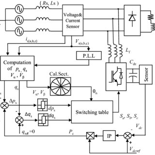 (PDF) Active Power Filtering Using the ZDPC Method under