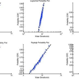 (PDF) A probabilistic evaluation of pier-scour potential