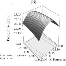 (PDF) Optimization of Rice Bran Fermentation Conditions