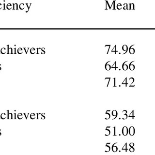 (PDF) A Study of Students' Reading Performance in Two Test