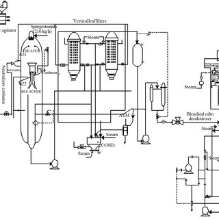 (PDF) Energy and Exergy Analysis of a Vegetable Oil Refinery