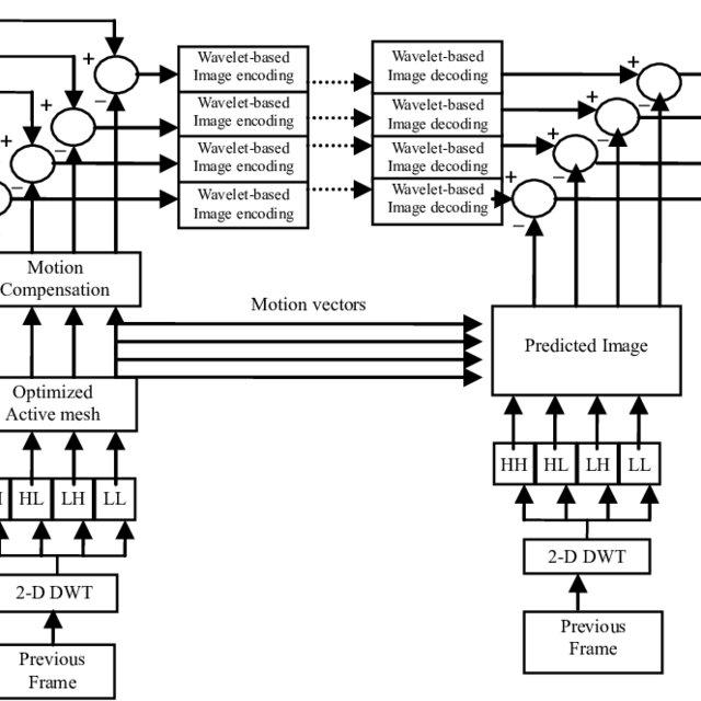 Block diagram of video compression algorithm when motion