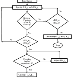 flow chart optimization algorithm of crude oil distillation column for limited market and feed stock  [ 846 x 1131 Pixel ]