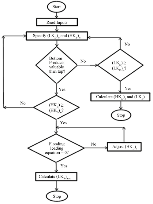 small resolution of flow chart optimization algorithm of crude oil distillation column for limited market and feed stock