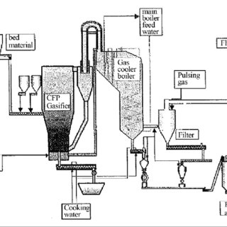 (PDF) Gasification Of Plastic Waste As Waste- To- Energy
