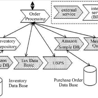 Web Auto Parts-services in the order processing workflow