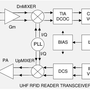 (PDF) A Single-Chip UHF RFID Reader Transceiver IC