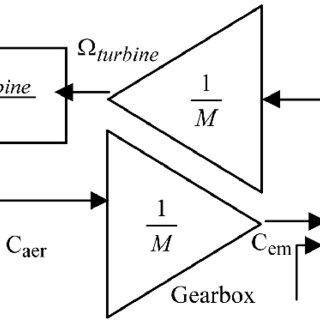 Schéma synoptique général de la chaîne de transmission