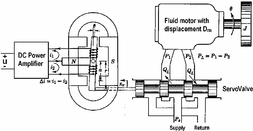 Block diagram of the electro-hydraulic system. servo valve