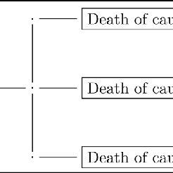(PDF) Nelson-Aalen and Kaplan-Meier Estimators in