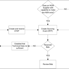 Rfp Process Diagram 2005 Chevy Blazer Wiring Nsn Ncm Network Centric Manufacturing National Stock Number