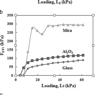 Effects of substrates on normal and lateral forces of a