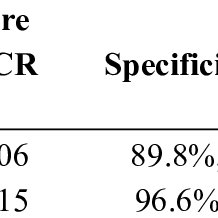 Evaluation of early diagnosis based on PCR assay results