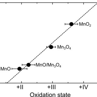 Deposition of MnO Anode and MnO 2 Cathode Thin Films by