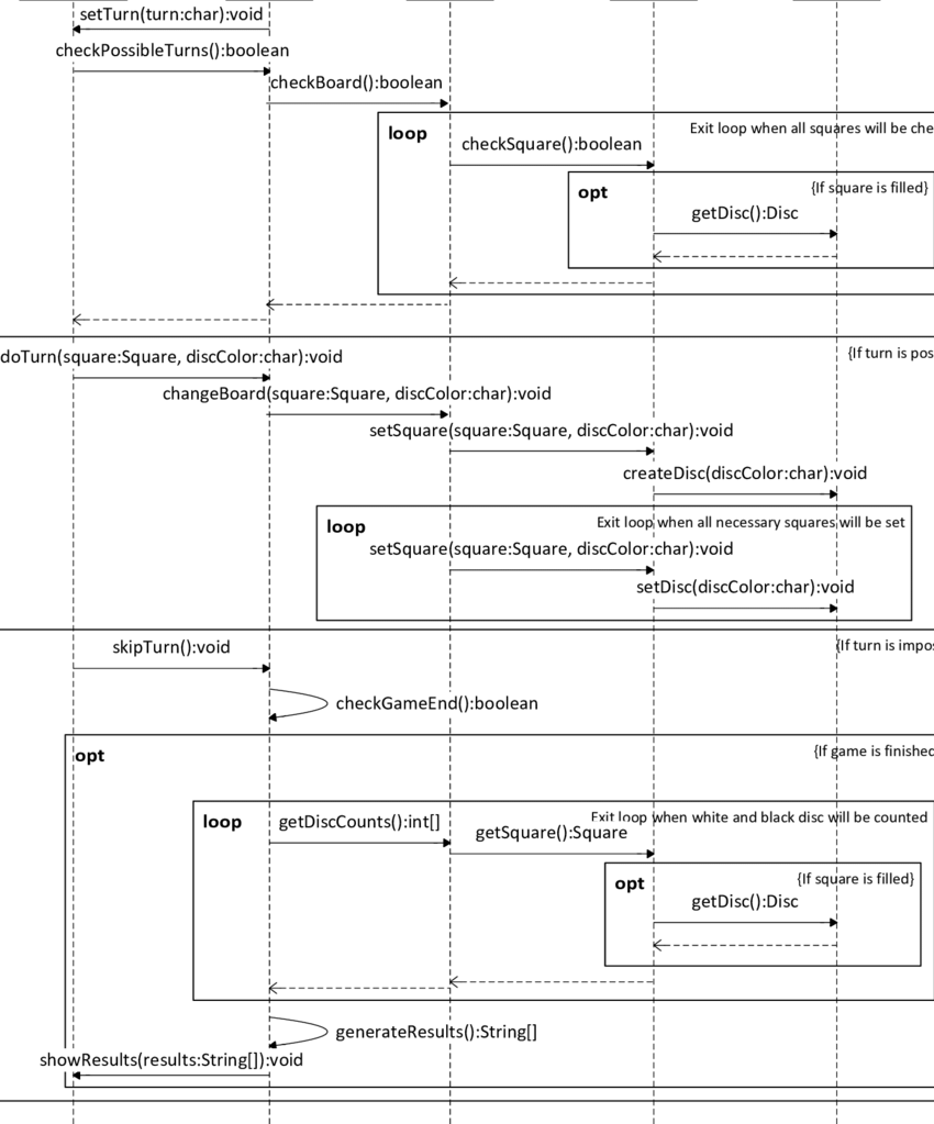 hight resolution of the uml sequence diagram with the system goal do turn by a user player