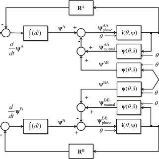 (PDF) Modelling and performance analysis of dual-channel