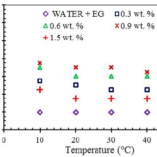 (PDF) Experimental study on density, thermal conductivity