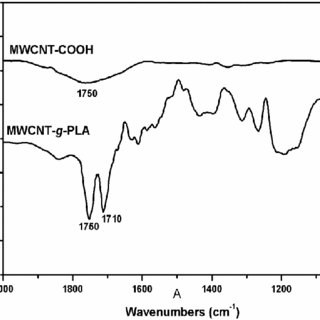 FTIR spectra of MWCNT-COOH and MWCNTg-PLA. The IR sample