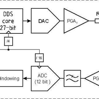 (PDF) Simple Wide Frequency Range Impedance Meter Based on
