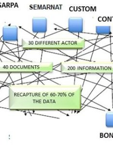 International business flowchart before itsw also download scientific diagram rh researchgate