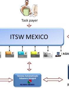 Itsw international business flowchart also download scientific diagram rh researchgate