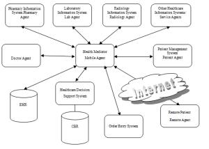 eHealthcare System Architecture | Download Scientific Diagram