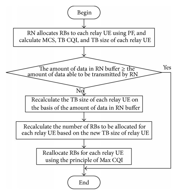 hight resolution of flow chart that an rn reallocates rbs to relay ues using the principle of max cqi