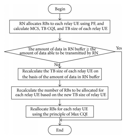 small resolution of flow chart that an rn reallocates rbs to relay ues using the principle of max cqi