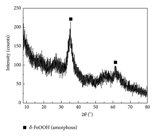X-ray diffraction patterns of different forms of FeOOH