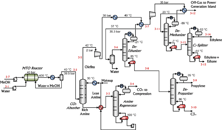 Section 3: Methanol-to-olefins process (MTO) based on UOP