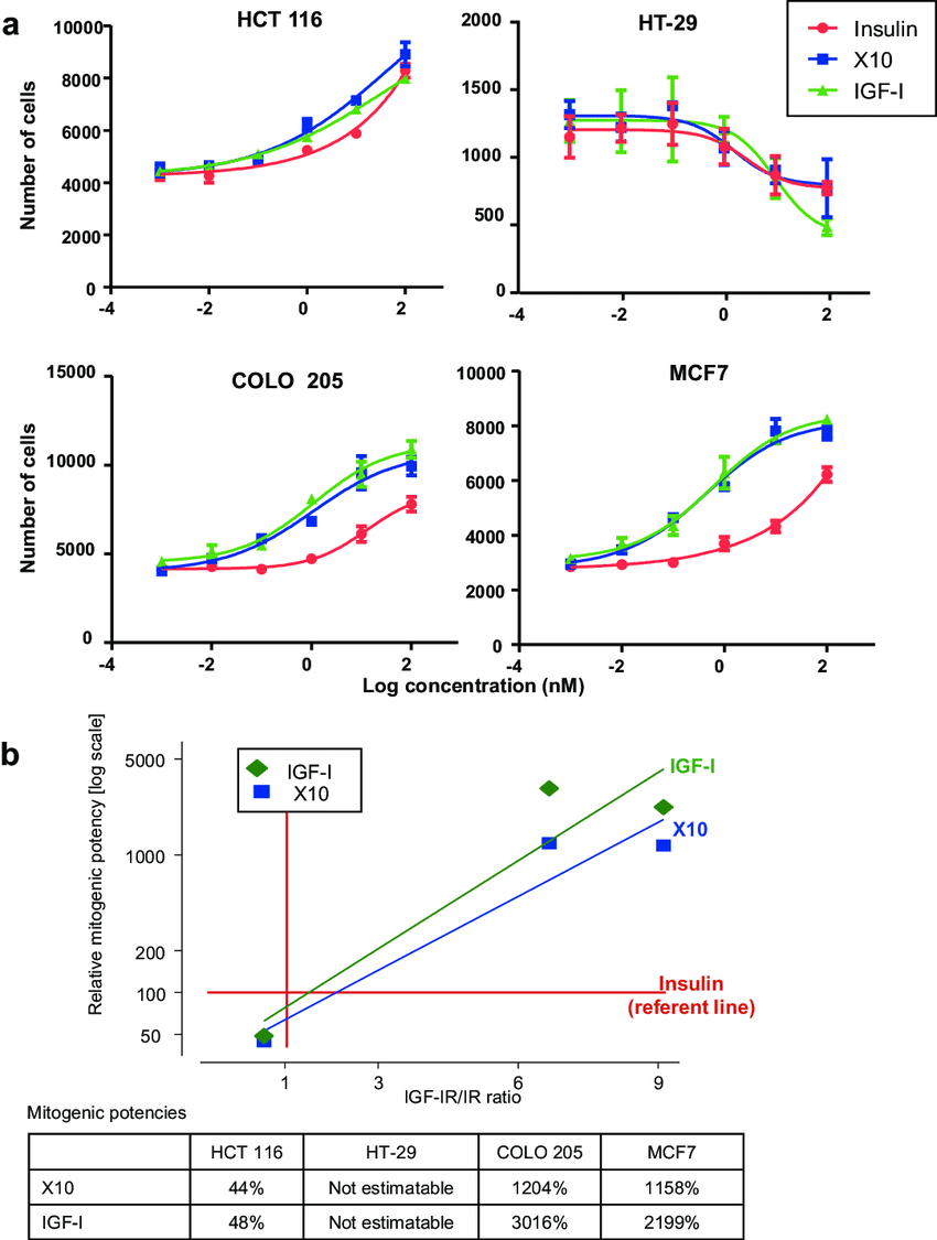 Dose-response curves for increasing doses of the three ...