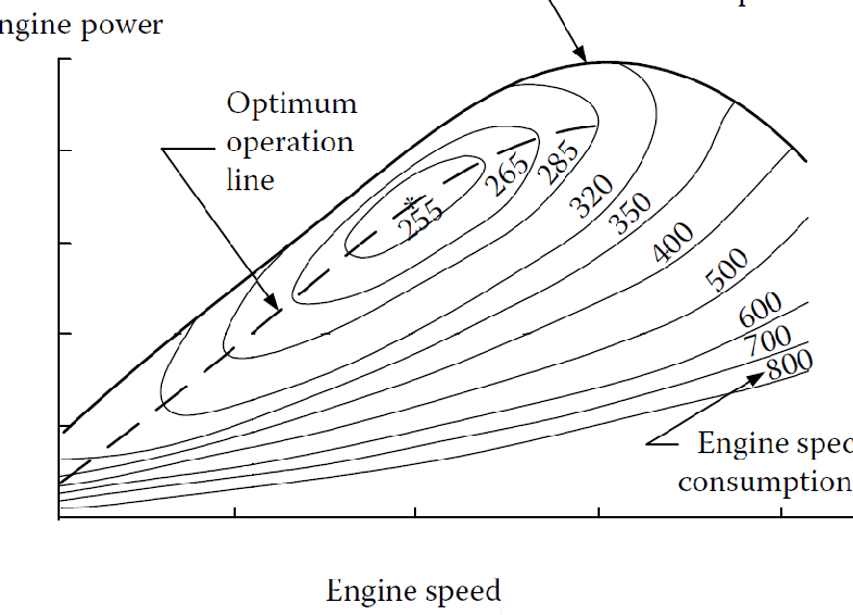Typical internal combustion engine specific fuel