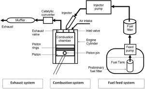 Schematic diagram of a typical diesel engine fuel system