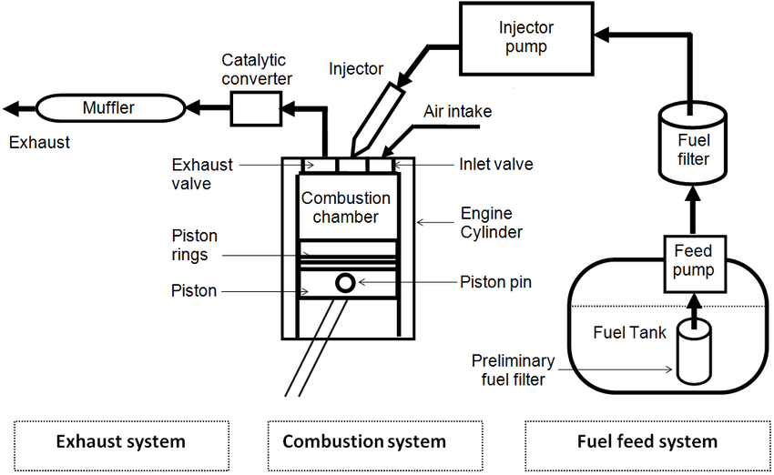 Schematic diagram of a typical diesel engine fuel system [12].