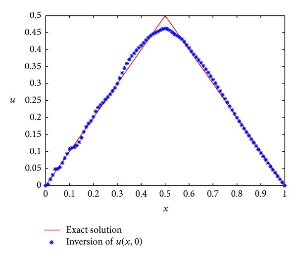 A Directly Numerical Algorithm for a Backward Time